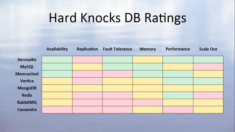 hardknocks Database Rankings