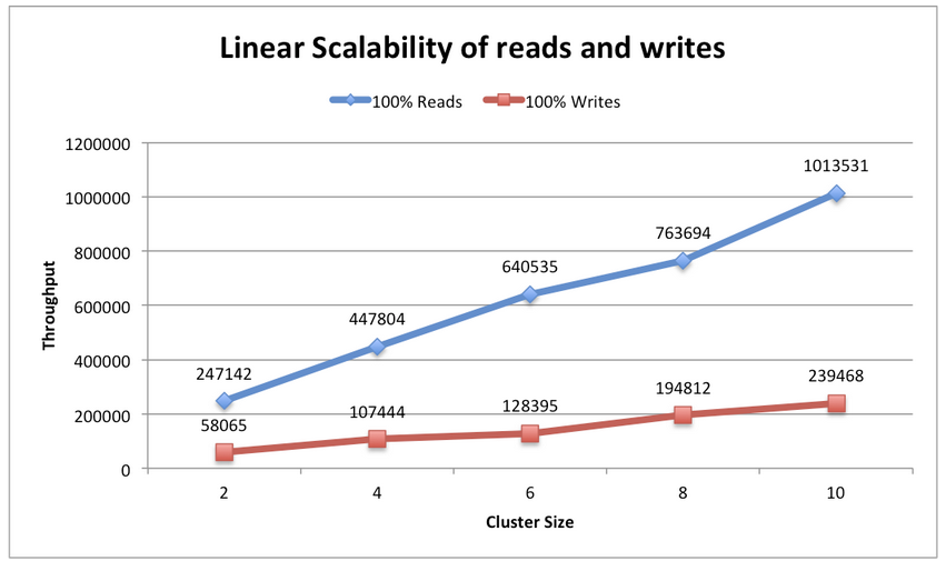 Linear Scalability for Read and Write workloads