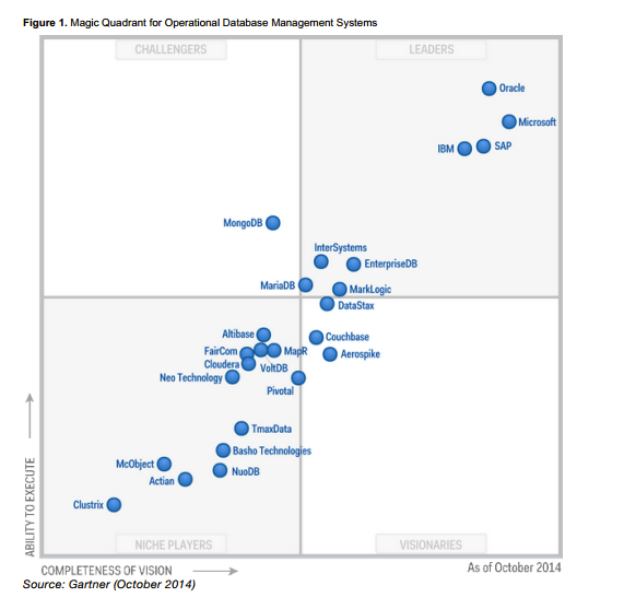 Gartner MQ names Aerospike Visionary second year in a row