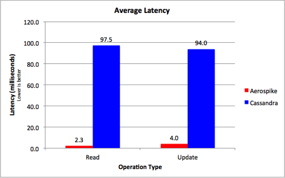 Aerospike vs Cassandra Latency Comparison