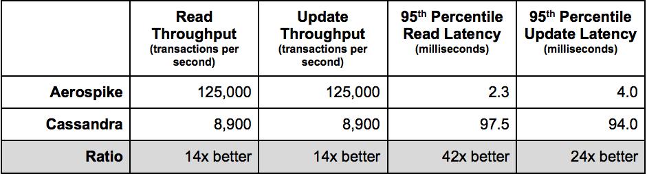 Aerospike vs Cassandra Benchmark Results