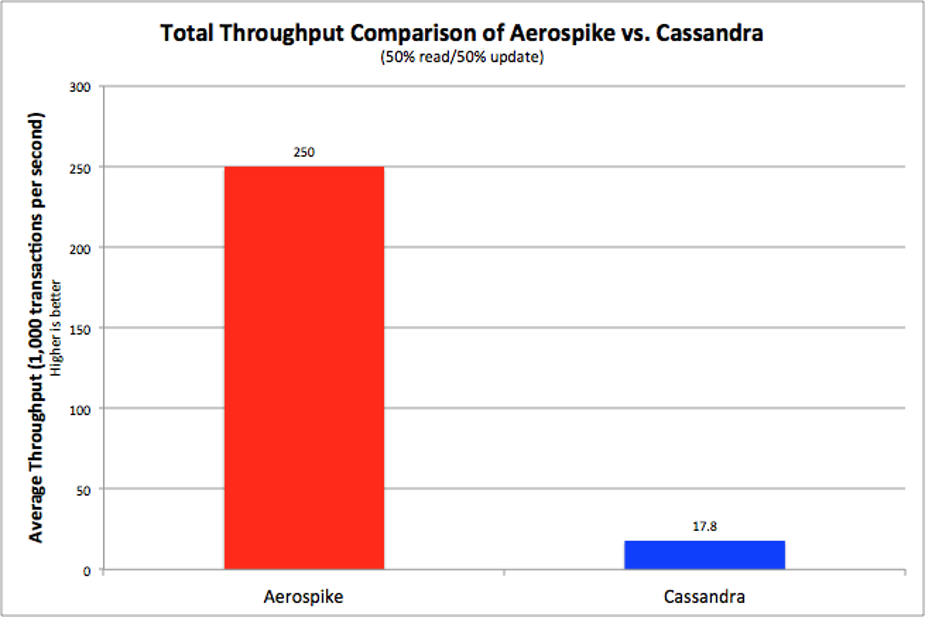 Aerospike vs Cassandra Throughput Comparison