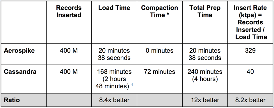 Aerospike vs Cassandra Comparison of Insert Rates