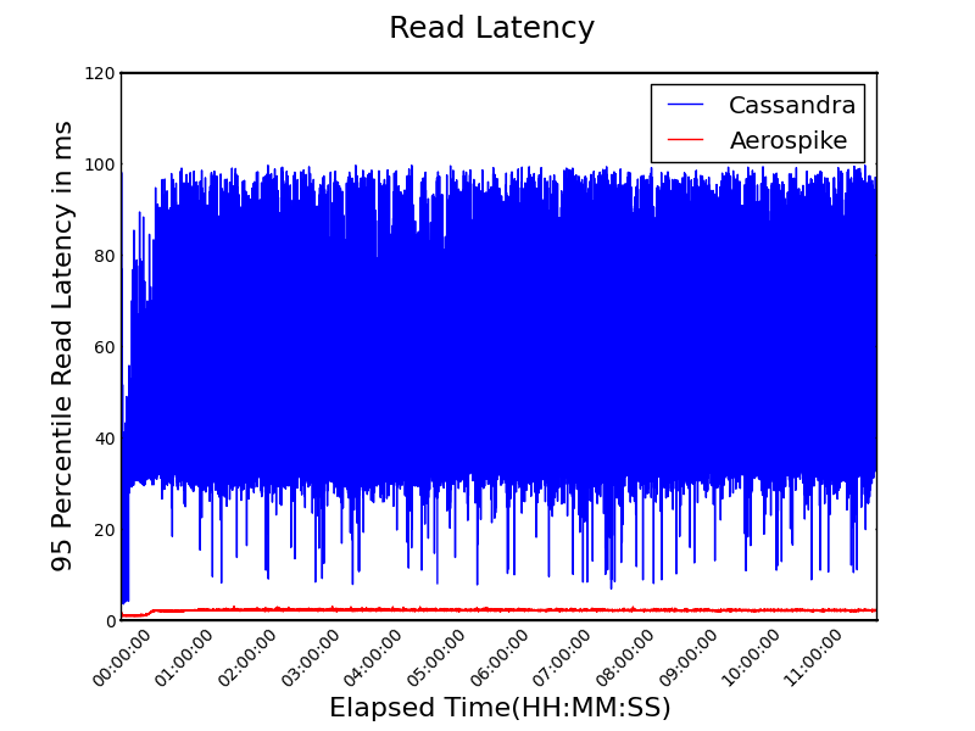 database read latency
