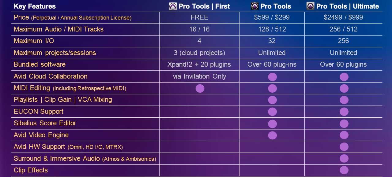 Pro Tools Family Comparison