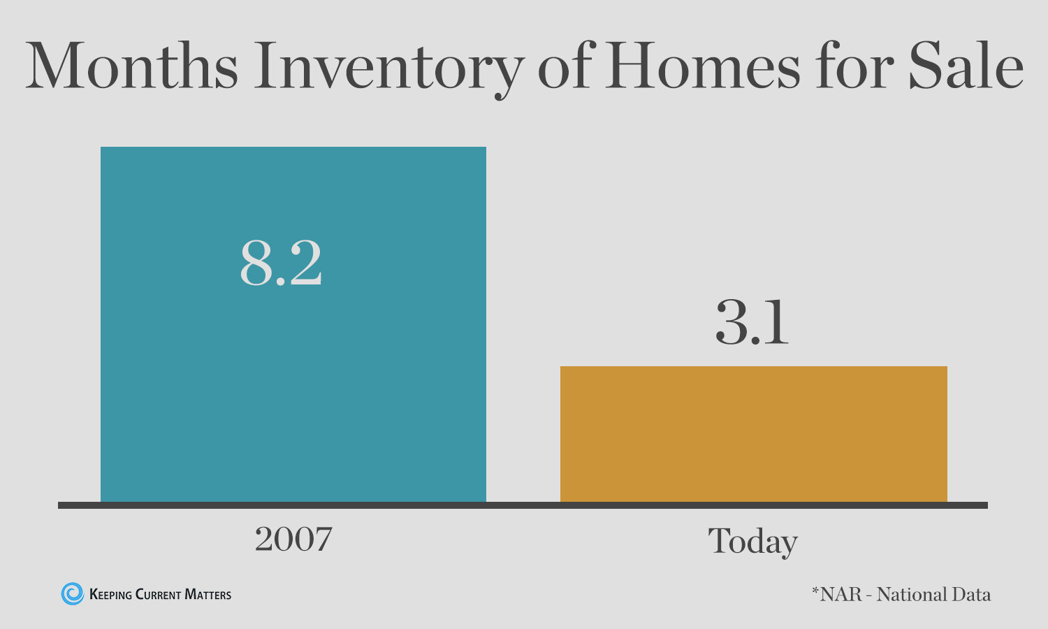 Months-Inventory-of-Homes-For-Sale
