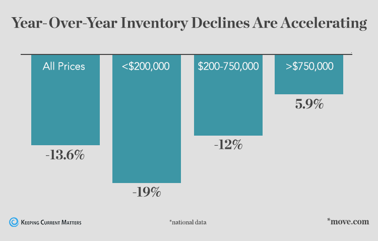 Housing-Inventory-Declines