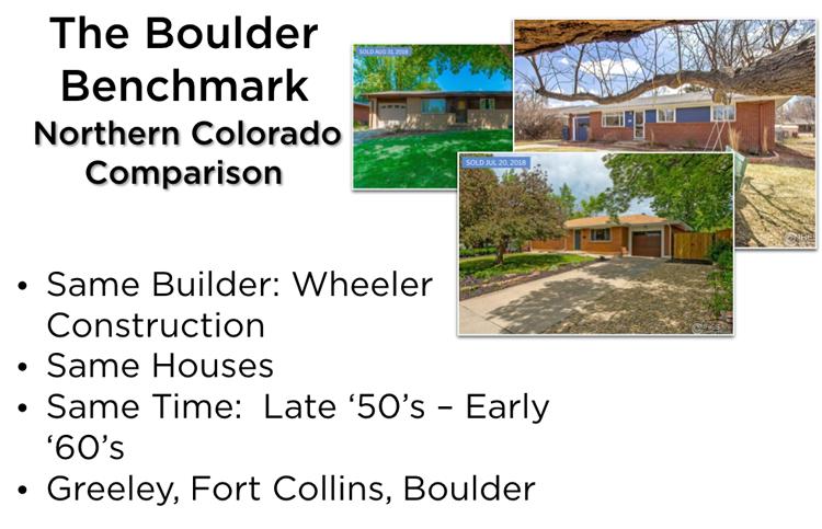 Northern Colorado real estate