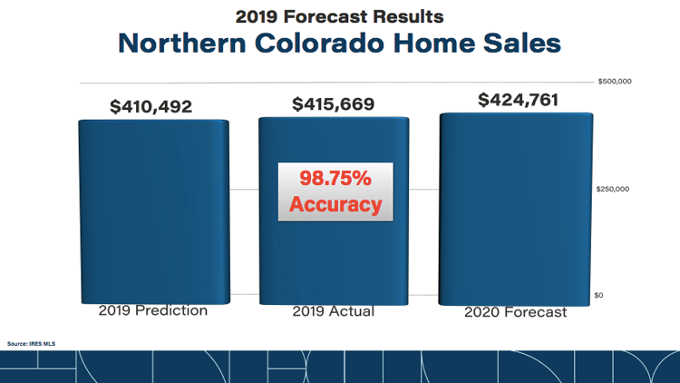Northern Colorado Annual Real Estate Forecast