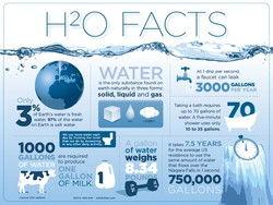 H2o-facts-infographic_533c67112dd23_w1500