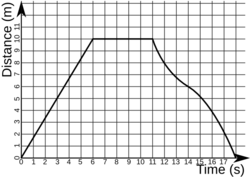 Distance-time-graph