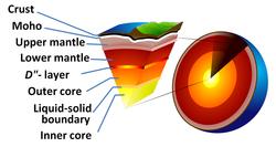 Cross-section-earth-model