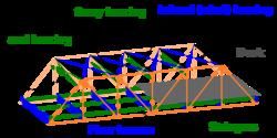 Truss-bridge-designs