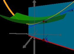 Analytic-geometry