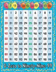 Chart_0_-_99
