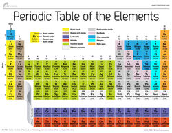 Periodic-table-elements-121206c