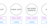 The Cost of Creating an App