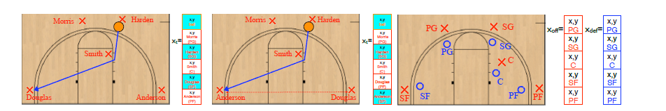 How to Get an Open Shot-Analyzing Team Movement in Basketball using Tracking Data-Image