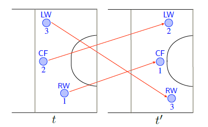 Figure 1. We can identify a player by their name or number (e.g. 1, 2 or 3) or via their formation role (e.g. left wing LW, center forward CF and right wing RW). Given two snapshots of play at time t and t0, using player identity (1, 2, and 3) the two snapshots will look different as the players have swapped positions. However, if we disregard identity and use role (LW, CF, RW), the arrangements are similar which yields a more compact representation and allows for generalization across games.