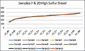 7 Lab Duplicate Boiling Range Distribution
