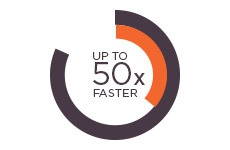 Analysis 10 to 50 Times Faster than Traditional GCs