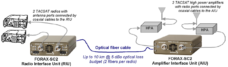 What is Radio over Fiber? – Fosco Connect