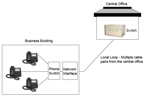 Communication Systems U2013voice  Data  Video  Lan  Hvac  Fire Alarm  Secur  U2013 Fosco Connect