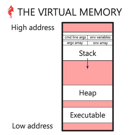 the virtual memory