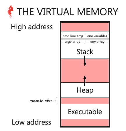 Virtual memory diagram