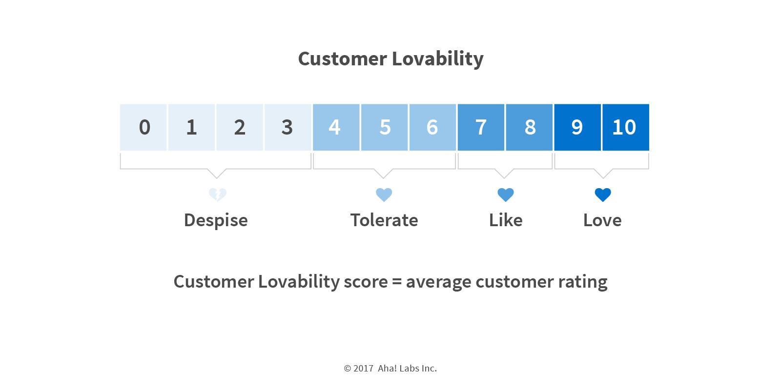 Aha! customer lovability score