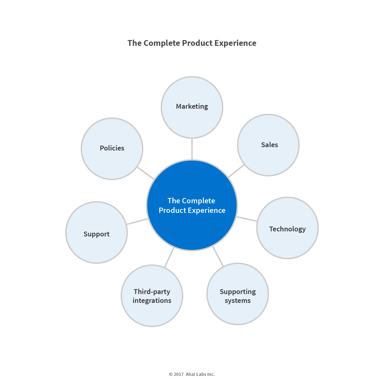 Aha! product management book 7 components of complete product experience