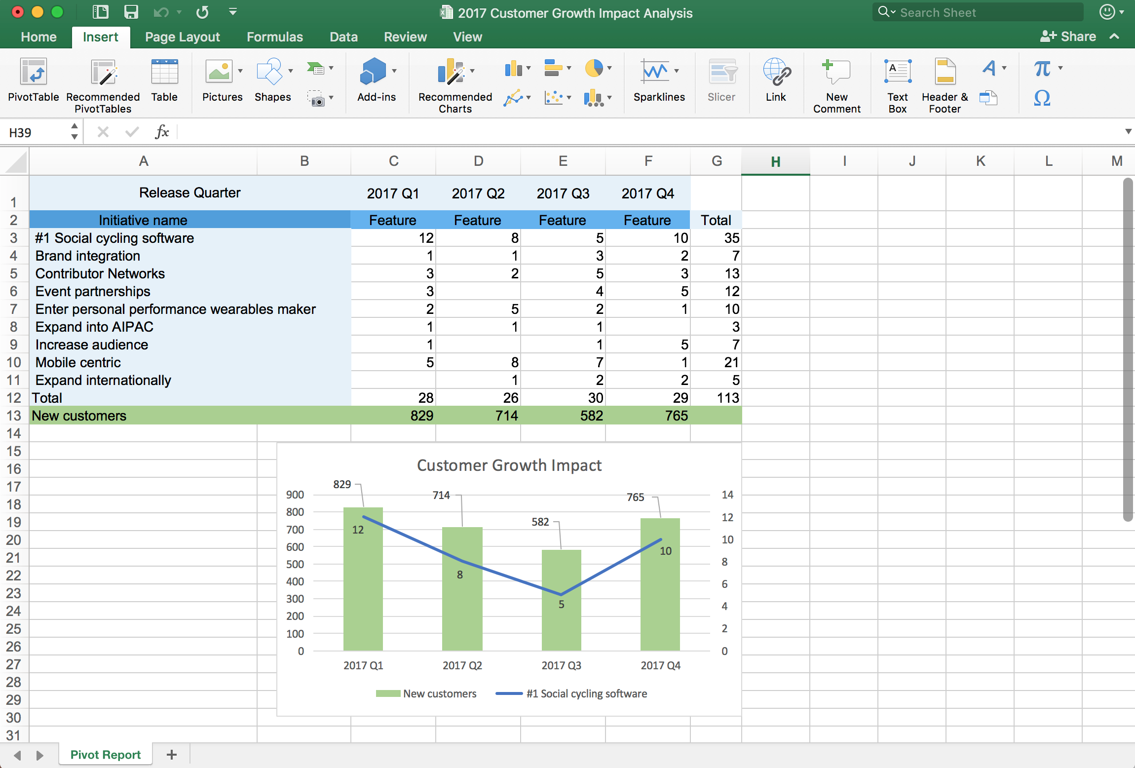 Image of Excel pivot report with chart exported from Aha!
