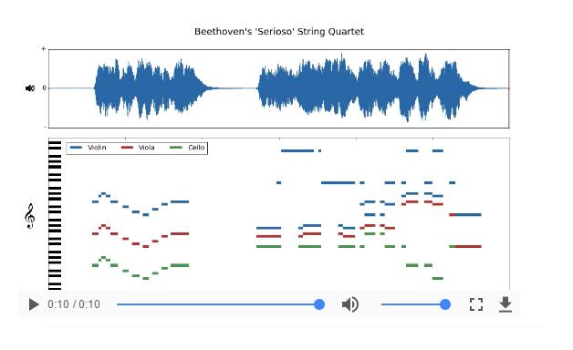 Bach sounds like bach serioso string quartet