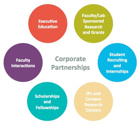 corporate partnerships wwwinnovationcaltechedu