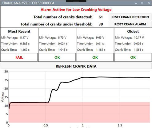 Low Cranking Alarm Graph