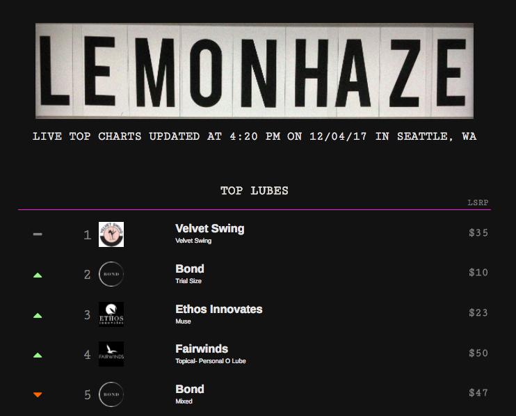 Lemonhaze lube sales charts. | Screengrab from Lemonhaze.com