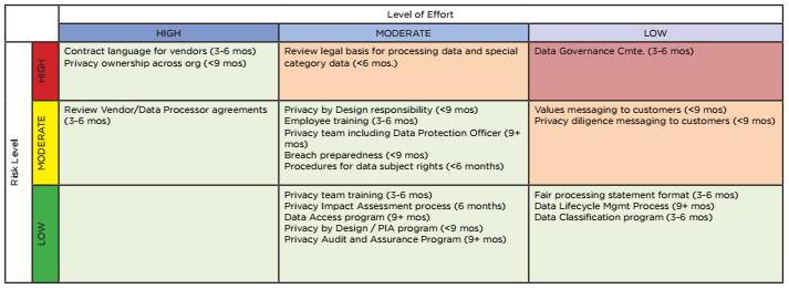 Your path to gdpr compliance step 3 trustarc risk to loe matrix maxwellsz