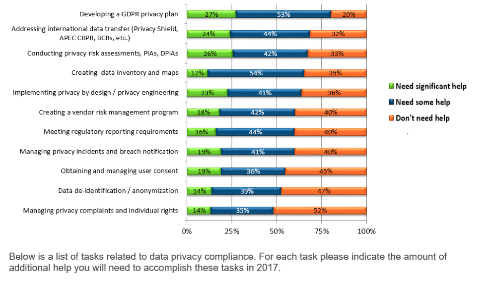 Data Privacy Compliance Tasks - UK