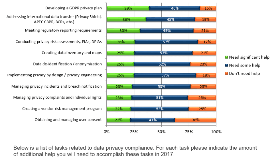 Data Privacy Compliance Tasks - US