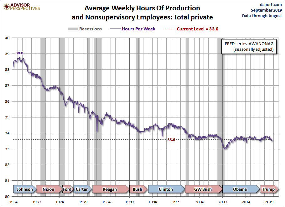 Average-Weekly-Hours-of-Production.png