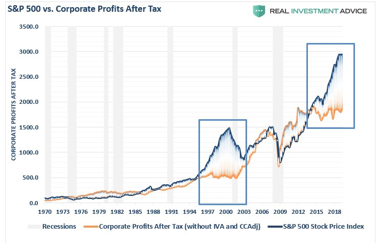 Corporate-Profits-After-Tax.jpg
