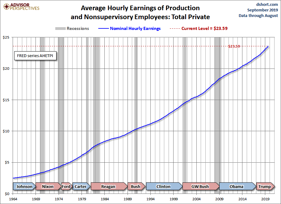 D-Short-Average-Hourly-Earnings-Nominal.png