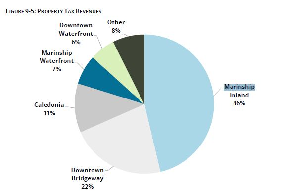 Economic Element Table 9-5 Property Taxes