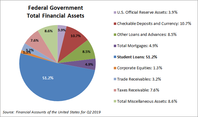 Federal-Total-Financial-Assets-US-Gov.png