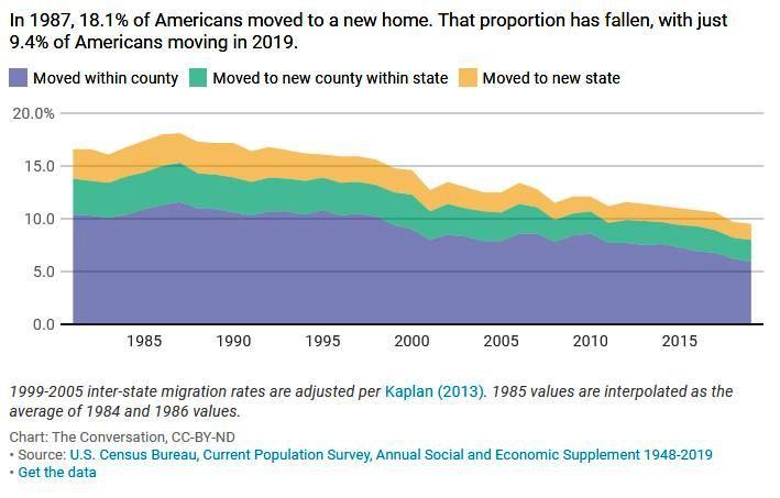 Rate-of-American-moving.JPG
