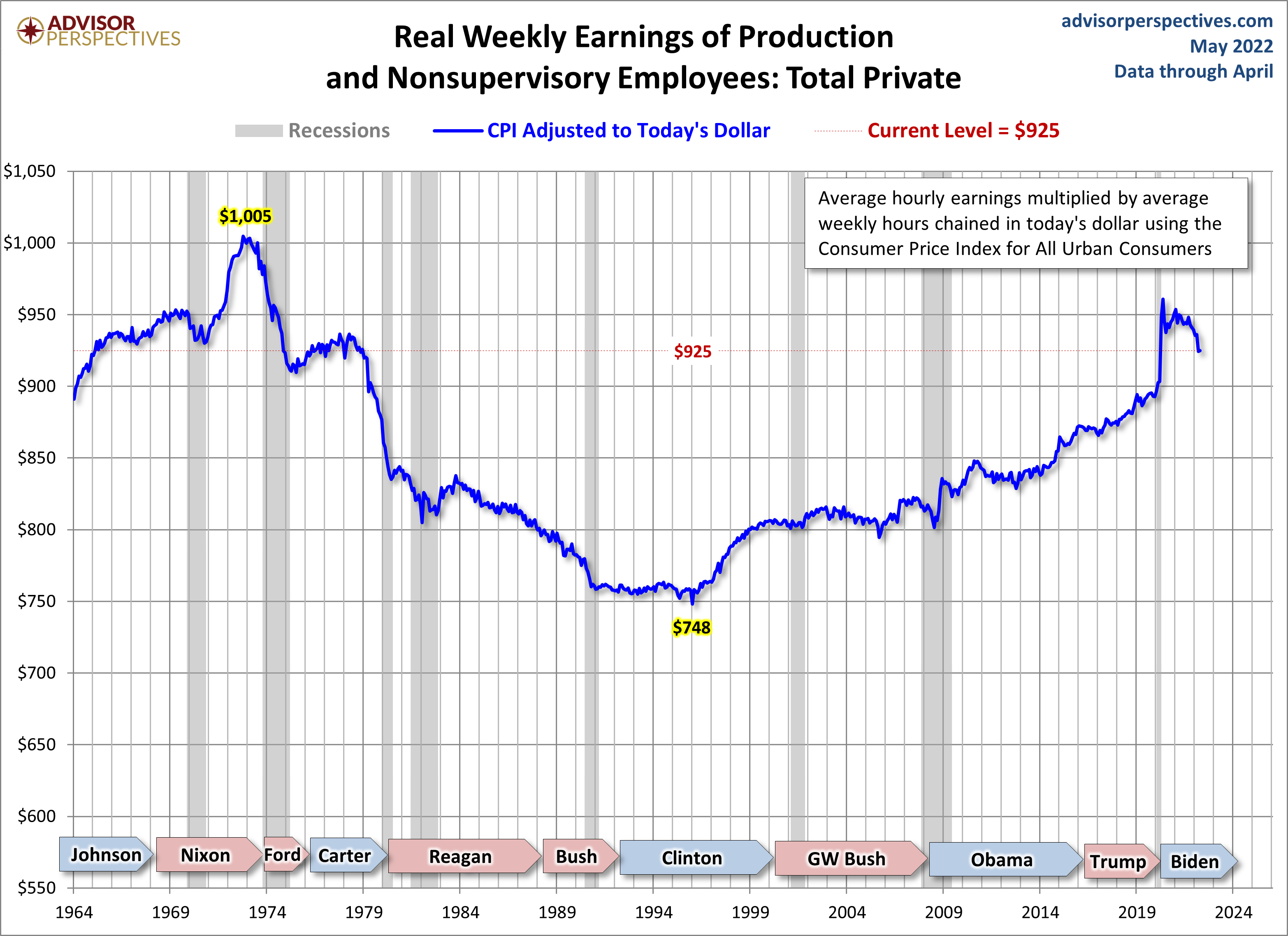 Real-Weekly-Earnings.png