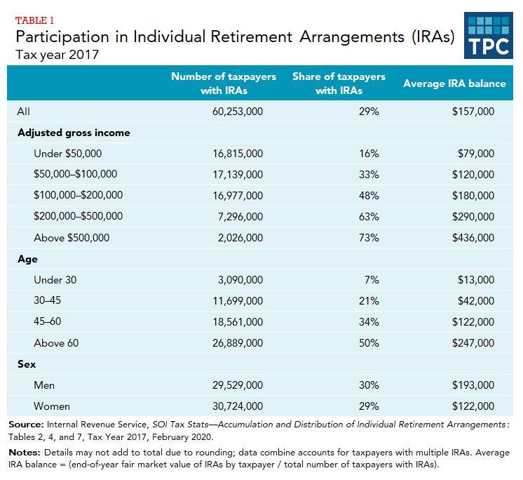 Retirement-Accounts-Chart.JPG