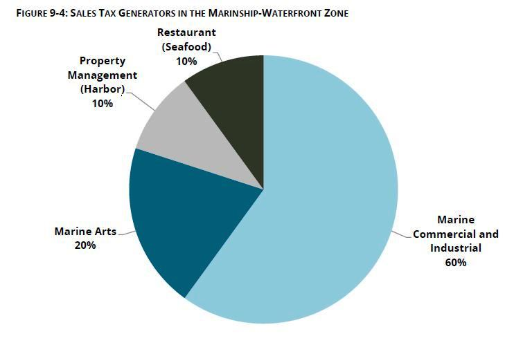 Tax-Pie-Chart-in-Waterfront-Zone.JPG