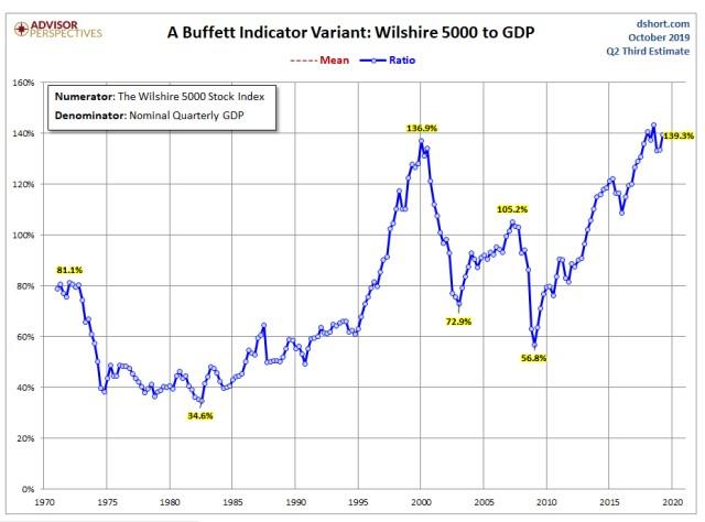 The-Buffett-Indicator.jpg