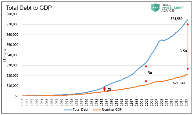 Total-Debt-to-GDP-RIA-St-Louis-Fed.png